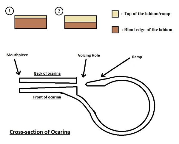 how to make an ocarina
